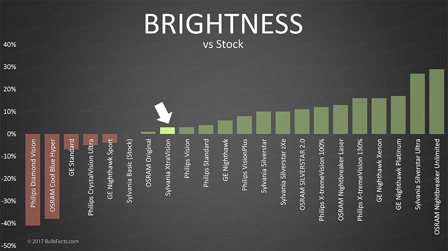Halogen Light Vs Led >> BulbFacts   Sylvania XtraVision vs OEM / Original ...